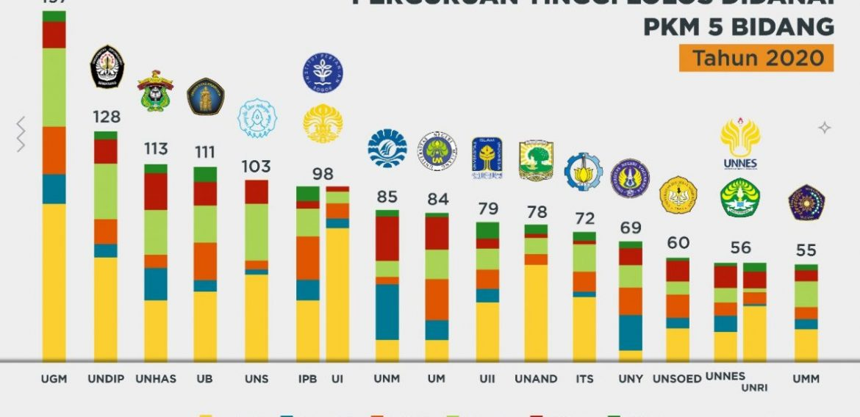 Selamat, 24 Proposal Mahasiswa Fakultas Teknik Lolos Pendanaan PKM Tahun 2020